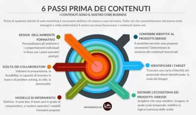 Web marketing e contenuti